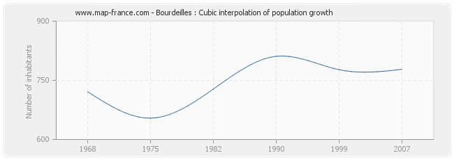 Bourdeilles : Cubic interpolation of population growth