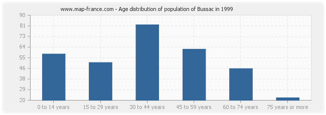 Age distribution of population of Bussac in 1999