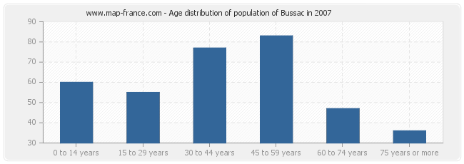 Age distribution of population of Bussac in 2007
