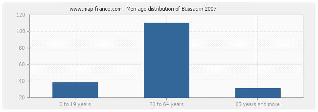 Men age distribution of Bussac in 2007