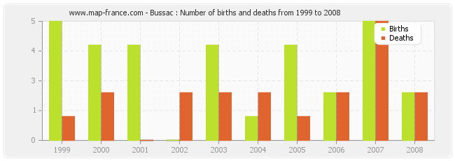 Bussac : Number of births and deaths from 1999 to 2008