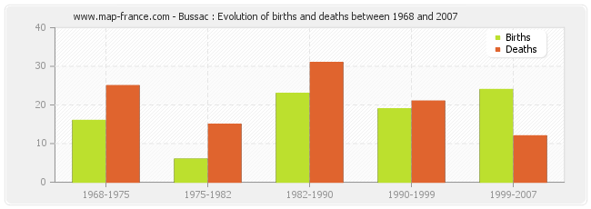Bussac : Evolution of births and deaths between 1968 and 2007