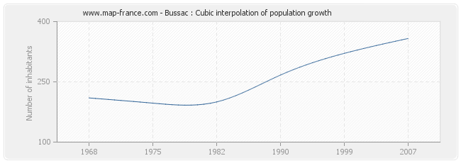 Bussac : Cubic interpolation of population growth