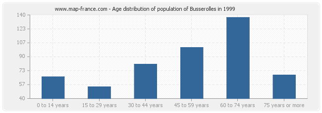 Age distribution of population of Busserolles in 1999