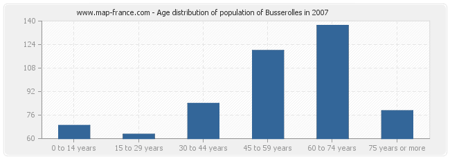 Age distribution of population of Busserolles in 2007