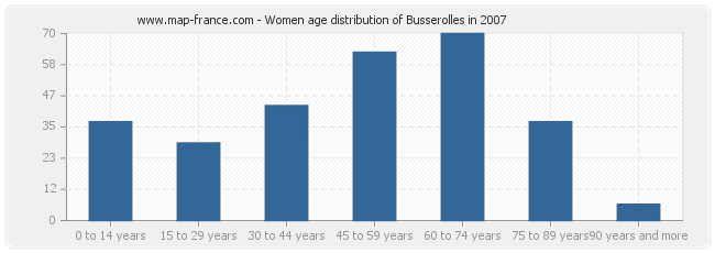 Women age distribution of Busserolles in 2007