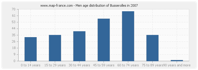 Men age distribution of Busserolles in 2007