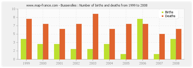 Busserolles : Number of births and deaths from 1999 to 2008