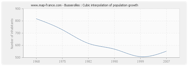 Busserolles : Cubic interpolation of population growth