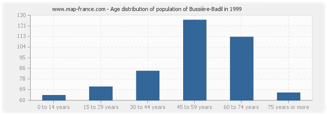 Age distribution of population of Bussière-Badil in 1999