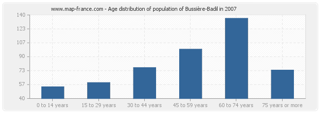 Age distribution of population of Bussière-Badil in 2007
