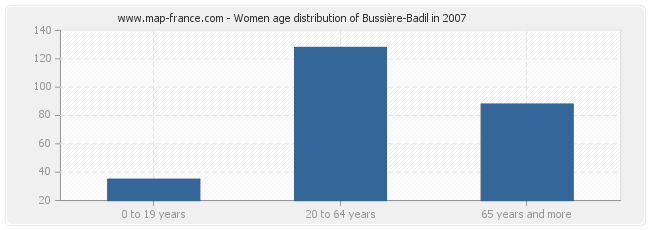 Women age distribution of Bussière-Badil in 2007