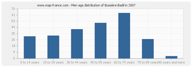 Men age distribution of Bussière-Badil in 2007