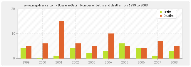 Bussière-Badil : Number of births and deaths from 1999 to 2008