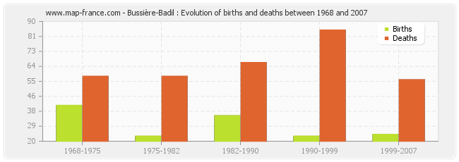 Bussière-Badil : Evolution of births and deaths between 1968 and 2007