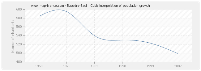 Bussière-Badil : Cubic interpolation of population growth
