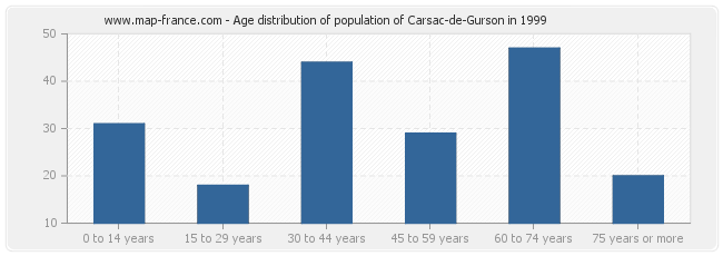 Age distribution of population of Carsac-de-Gurson in 1999