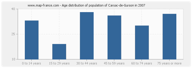 Age distribution of population of Carsac-de-Gurson in 2007