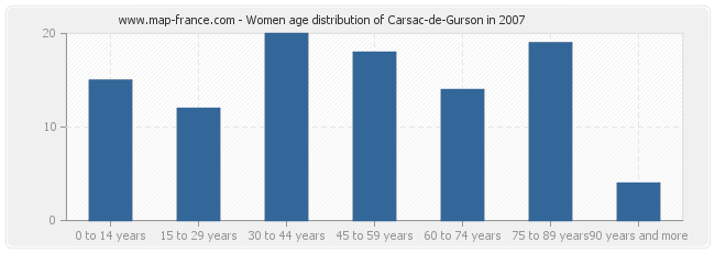 Women age distribution of Carsac-de-Gurson in 2007