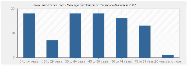 Men age distribution of Carsac-de-Gurson in 2007