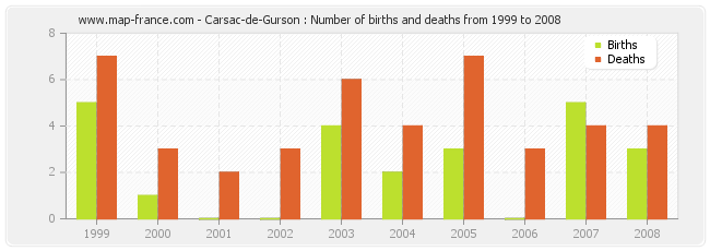 Carsac-de-Gurson : Number of births and deaths from 1999 to 2008