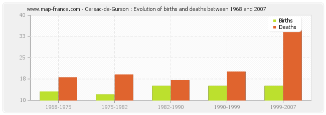 Carsac-de-Gurson : Evolution of births and deaths between 1968 and 2007