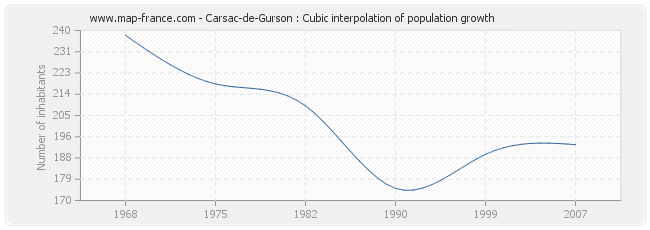 Carsac-de-Gurson : Cubic interpolation of population growth