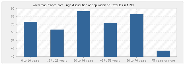 Age distribution of population of Cazoulès in 1999