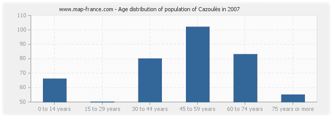 Age distribution of population of Cazoulès in 2007