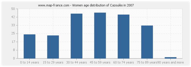 Women age distribution of Cazoulès in 2007