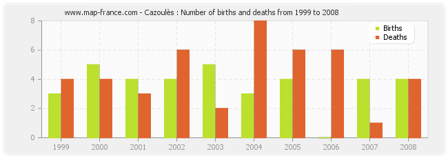 Cazoulès : Number of births and deaths from 1999 to 2008