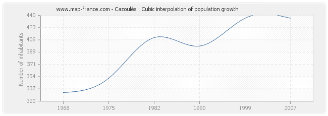 Cazoulès : Cubic interpolation of population growth