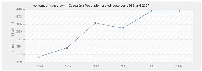 Population Cazoulès