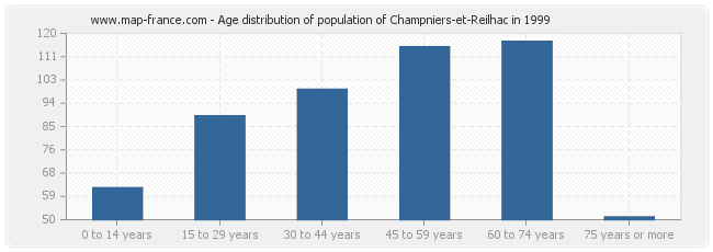 Age distribution of population of Champniers-et-Reilhac in 1999