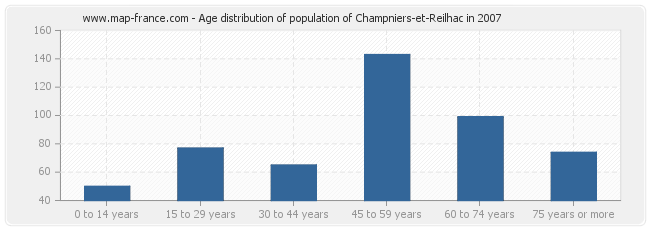 Age distribution of population of Champniers-et-Reilhac in 2007
