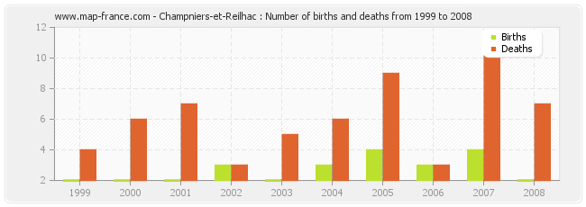 Champniers-et-Reilhac : Number of births and deaths from 1999 to 2008