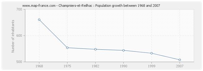 Population Champniers-et-Reilhac
