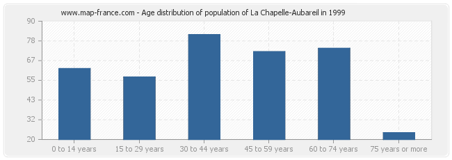 Age distribution of population of La Chapelle-Aubareil in 1999