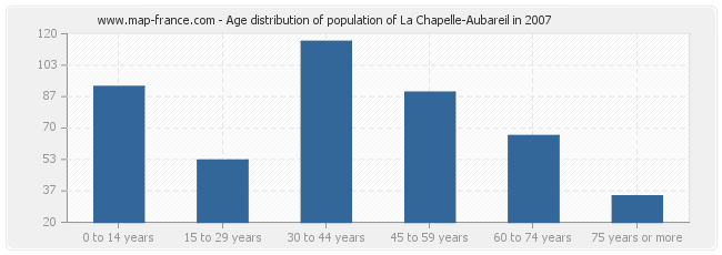 Age distribution of population of La Chapelle-Aubareil in 2007