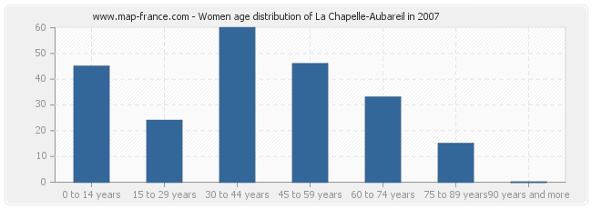 Women age distribution of La Chapelle-Aubareil in 2007