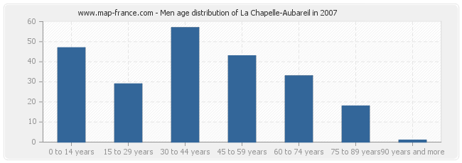 Men age distribution of La Chapelle-Aubareil in 2007