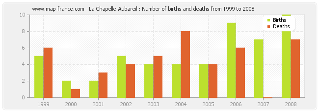La Chapelle-Aubareil : Number of births and deaths from 1999 to 2008