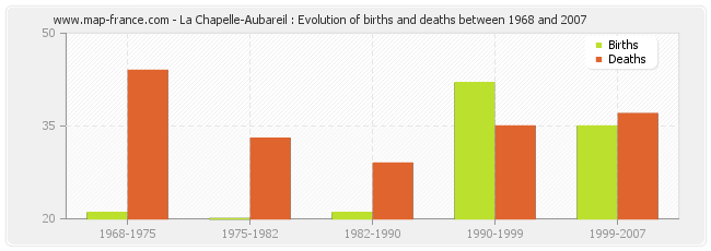 La Chapelle-Aubareil : Evolution of births and deaths between 1968 and 2007