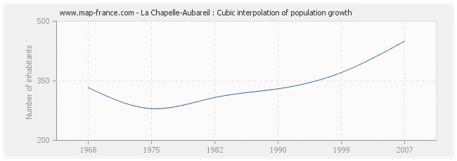 La Chapelle-Aubareil : Cubic interpolation of population growth