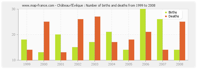Château-l'Évêque : Number of births and deaths from 1999 to 2008