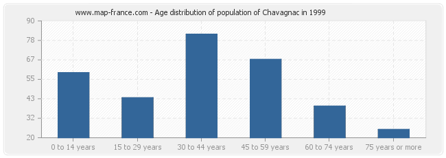 Age distribution of population of Chavagnac in 1999