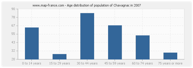 Age distribution of population of Chavagnac in 2007