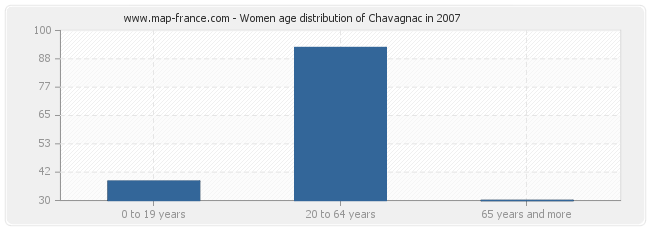 Women age distribution of Chavagnac in 2007