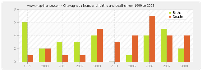 Chavagnac : Number of births and deaths from 1999 to 2008