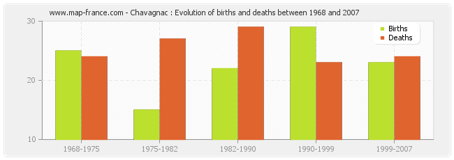 Chavagnac : Evolution of births and deaths between 1968 and 2007